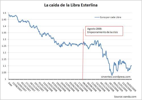 Evolución de la Libra esterlina desde Agosto 2007